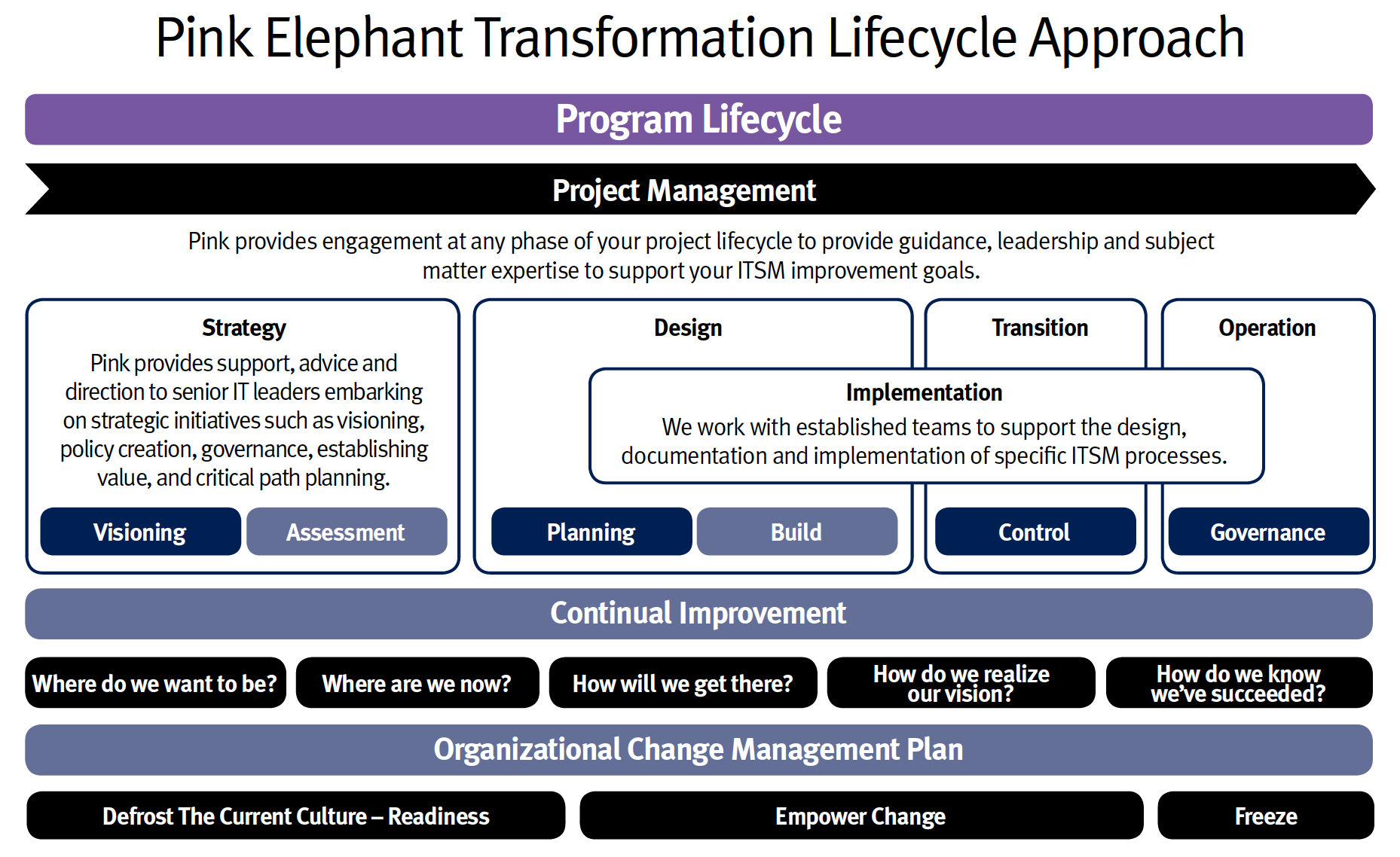 It Service Management Business Leadership Consulting Pink Elephant