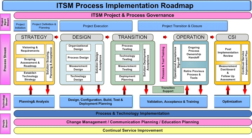 stages of organizational transformation in transition Leading organization change and transition must be an integral part of transformation—tightly integrated with all activities every interaction with a stakeholder is an opportunity realistic and achievable first steps must be defined and included in the ppm transformation roadmap ▫ resistance to change—resistance is a.