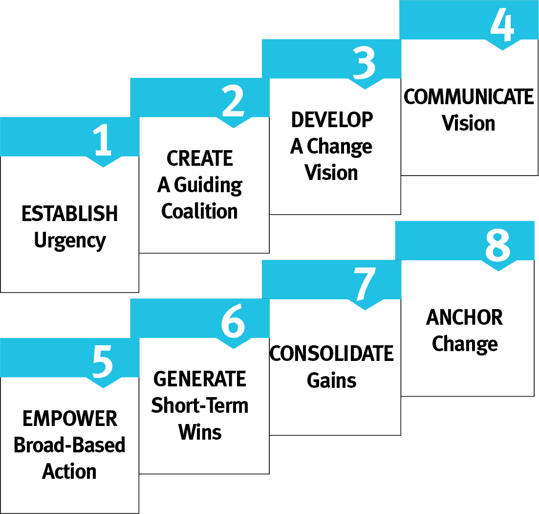john kotter 8 steps john kotter 8 steps the above diagram is the 8steps of john kotter towards changethis model is divided into three phasethe first phase is to create the climate .