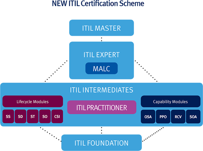 Itil Planning Protection Optimisation