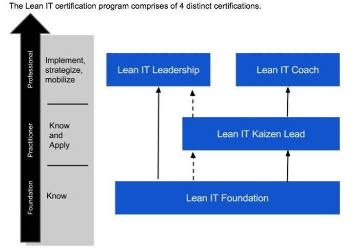 Lean IT Certification Scheme – Pink Elephant