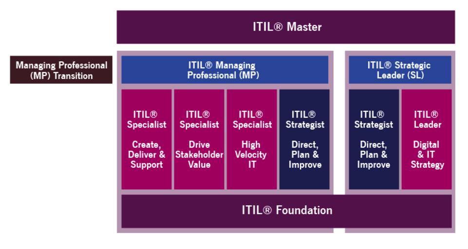 ITIL 4 Certification Scheme – Pink Elephant